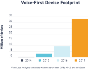 Voice first footprint