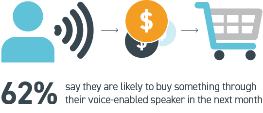 Graphic showing 62% say they are likely to buy something through their voice-enabled speaker in the next month