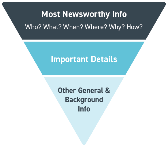 diagram: inverted pyramid of journalism