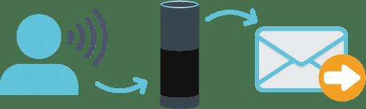Alexa Email Management