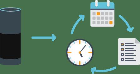 Alexa Manage Schedule