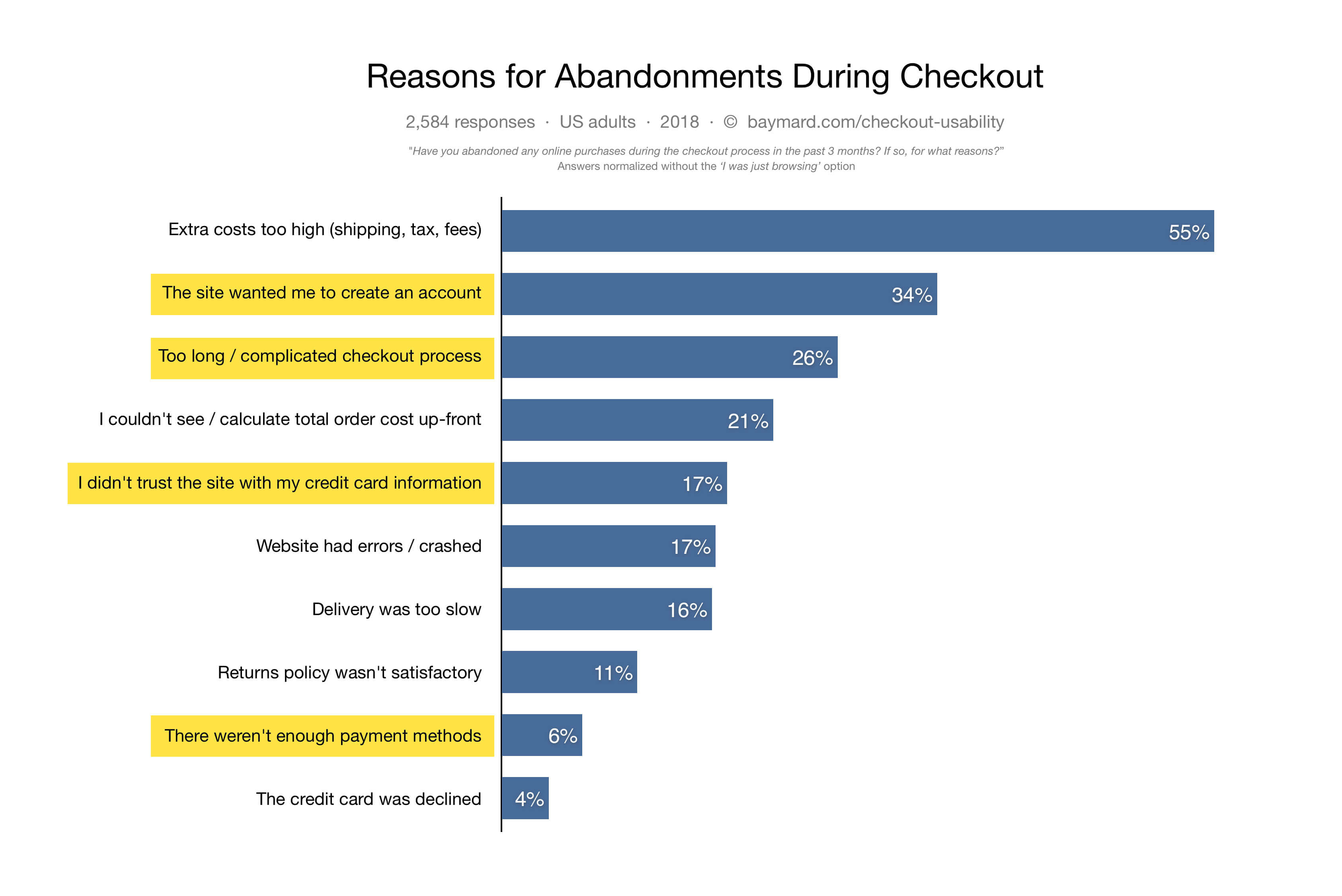 graph from Baymard Institute on reasons for checkout abandonment in 2018