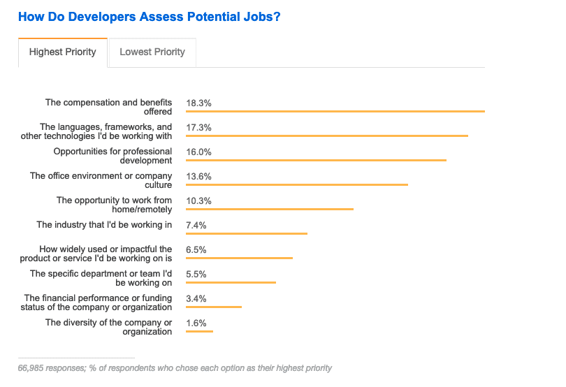 Stack Overflow's 2018 Developer Survey