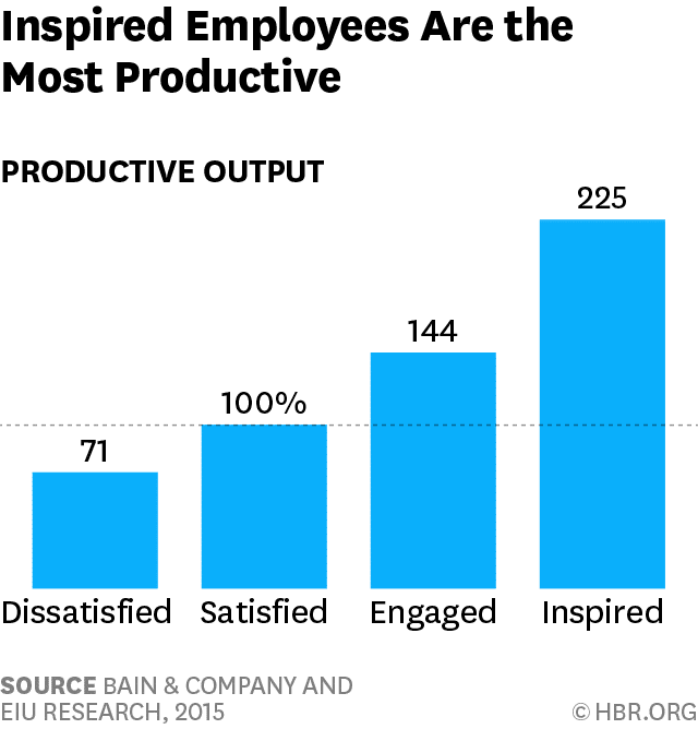 HBR, Engaging Your Employees is Good but Don't Stop There