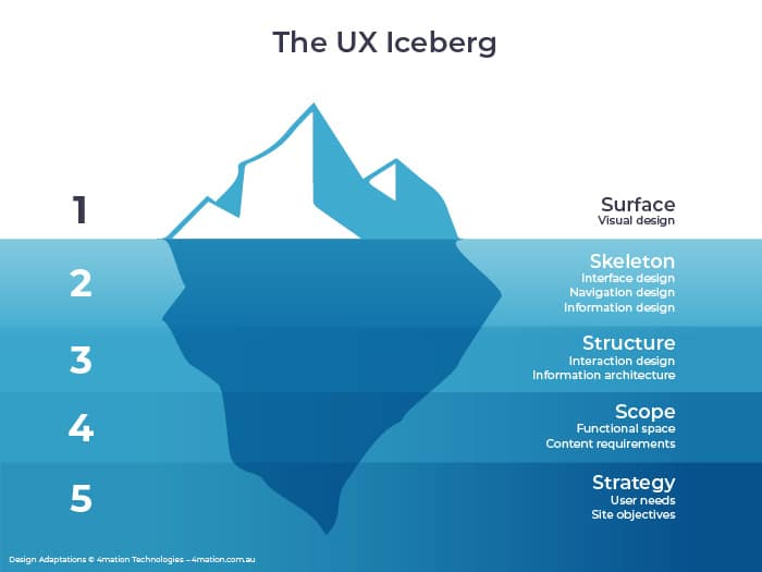 UX: Designing with a User-Centred Approach - 4mation Technologies