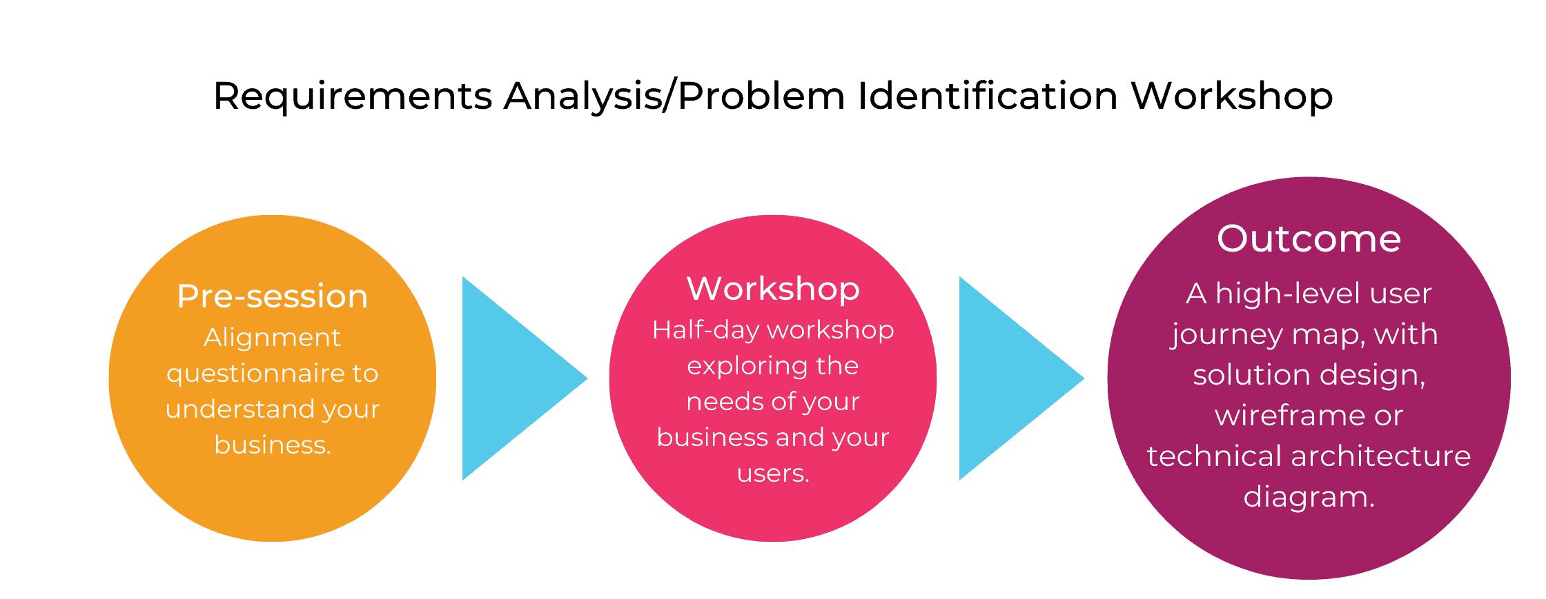 Problem identification workshop