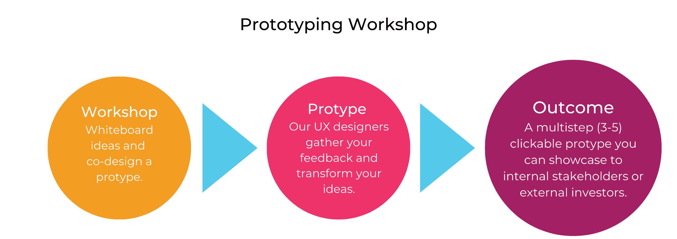 Prototyping Workshop