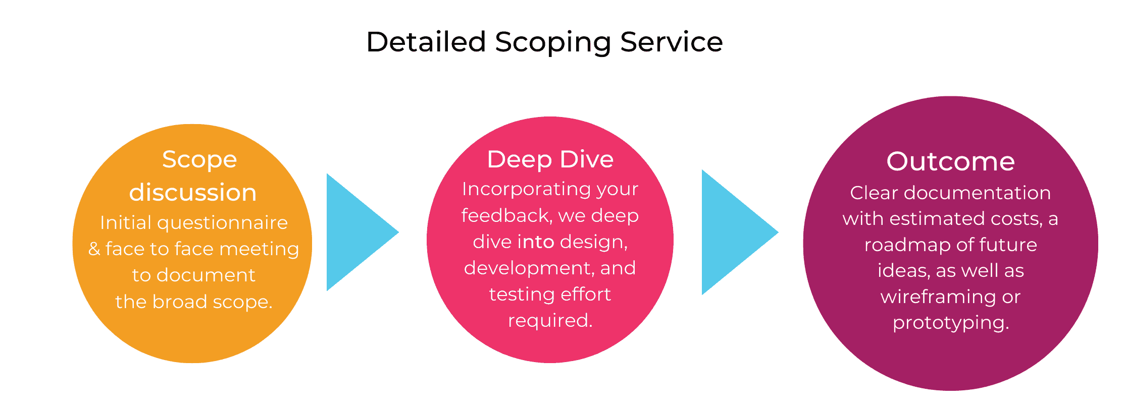 Detailed scoping service